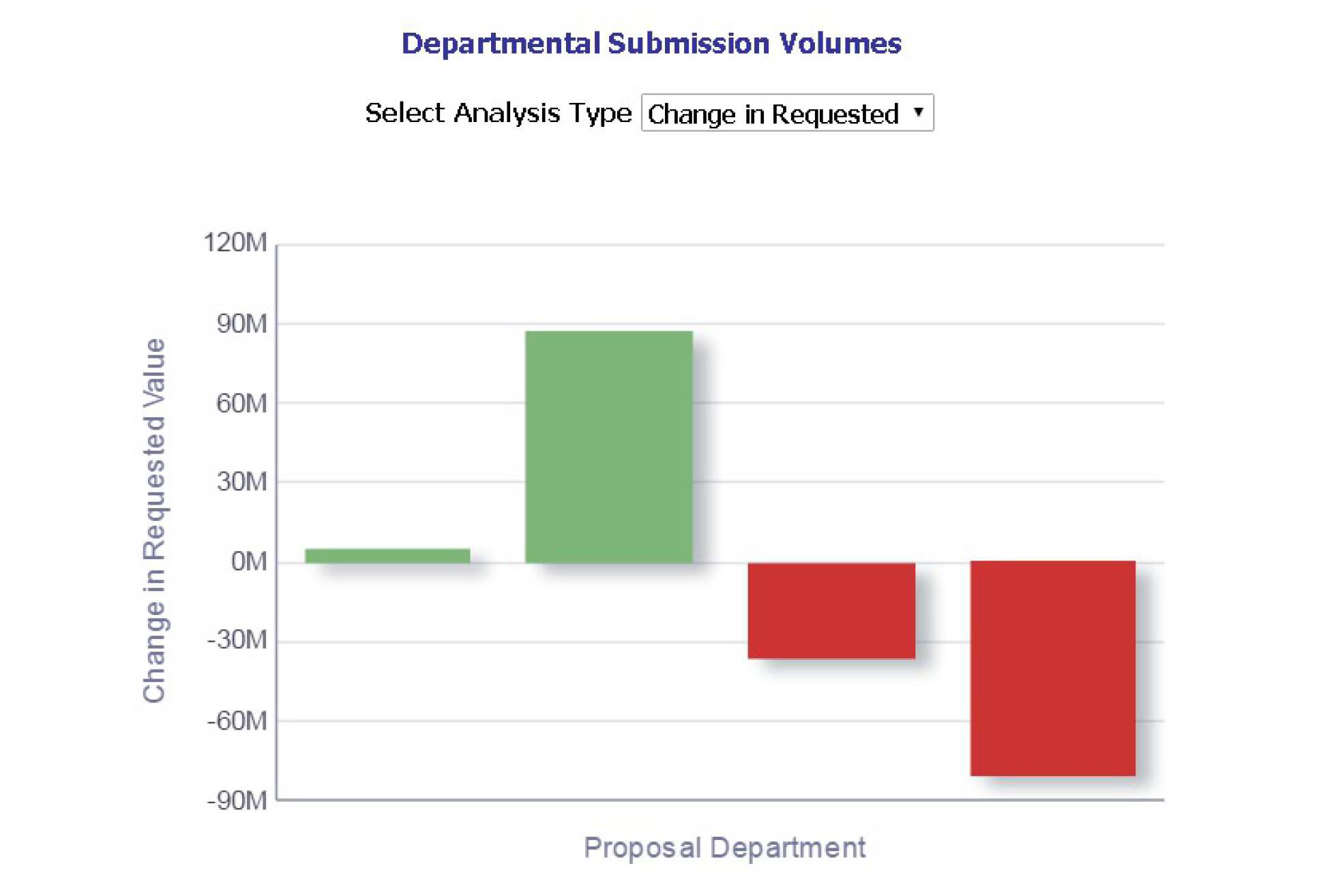 Strategic Research Dashboards (Oracle BIEE / ICA) | Research