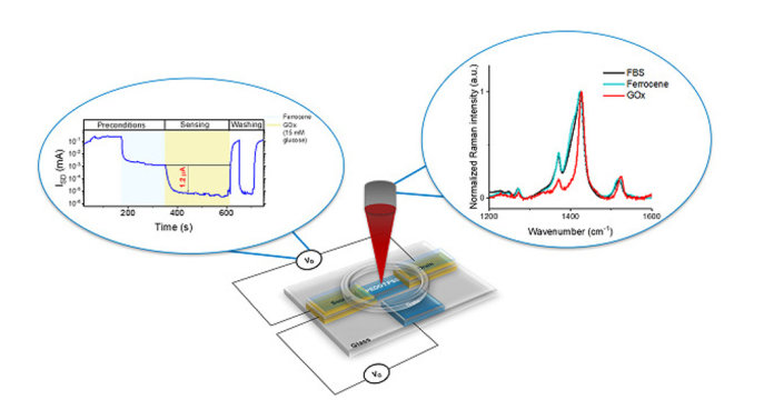 In-situ biosensing of metabolites