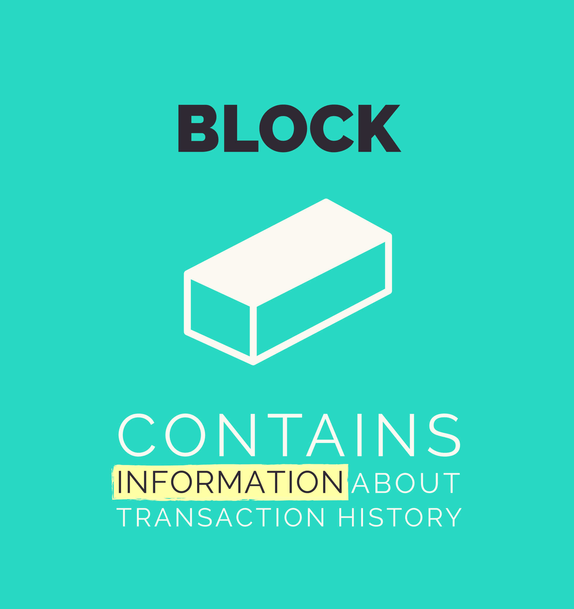 Illustration caption: Block contains information about transaction history