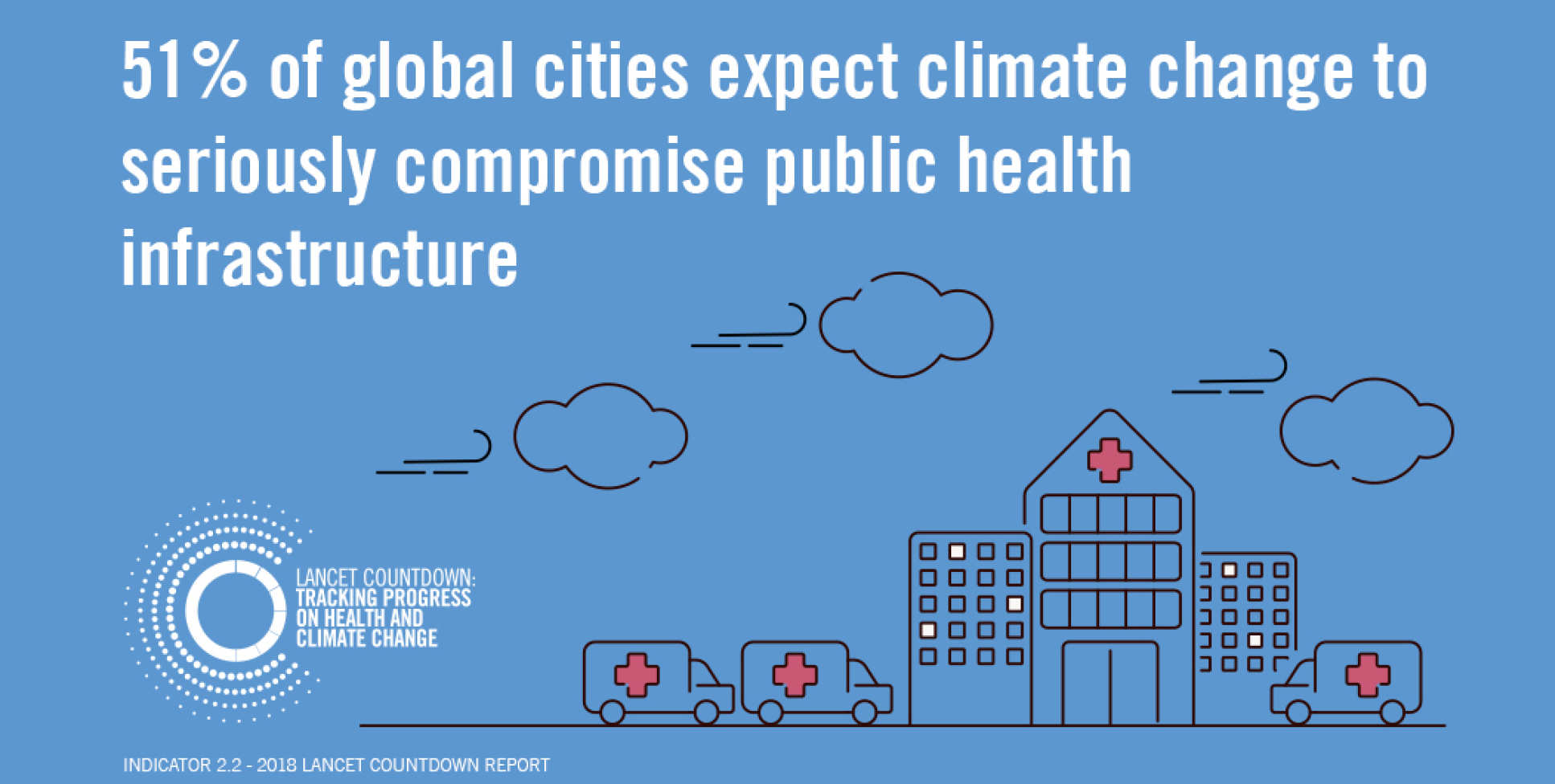 Infographic showing 51% cities expect climate change to compromise public health facilities