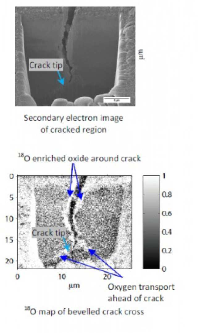 Crack-tip oxygen mapping with image of crack in a nickel alloy (Foss B, McPhail D and Shollock BA, in: 18th Int Conf on SIMS, Trento, 2011)