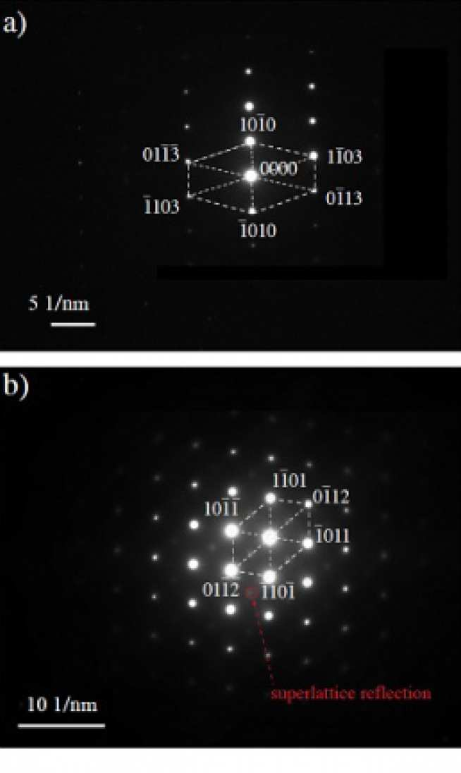 Selected area diffraction patterns showing the different reflectors for (a) disordered Ti-7Al; (b) ordered Ti-7Al.