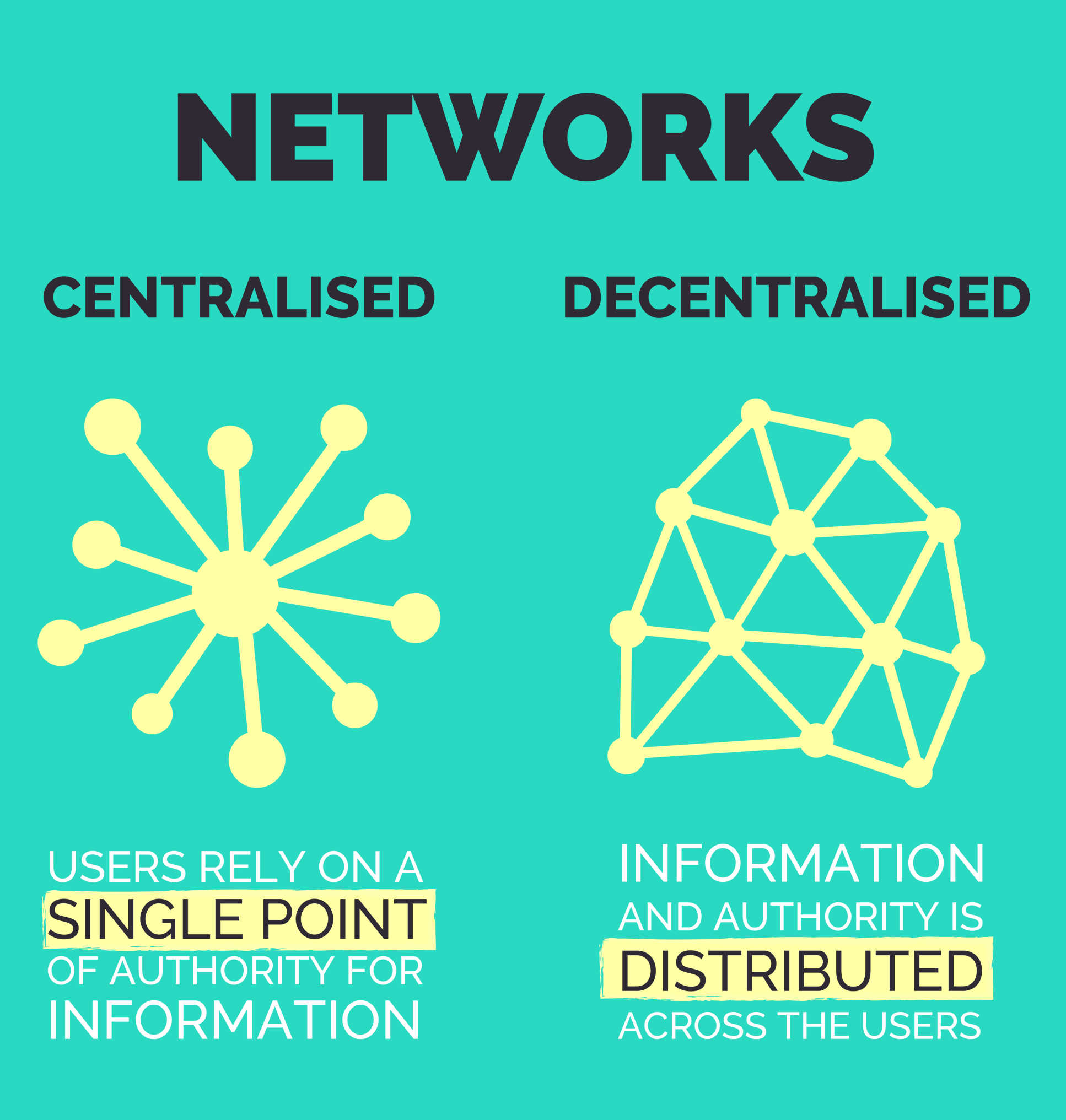 Illustration caption: Networks, centralised (users rely on a single point of authority for information); decentralised (information and authority is distributed across the users)