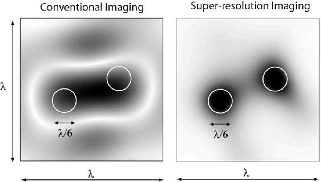 Super Resolution Subsurface Imaging