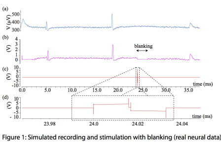 A 32-channel bidirectional neural/EMG interface with on-chip spike detection for sensorimotor feedback