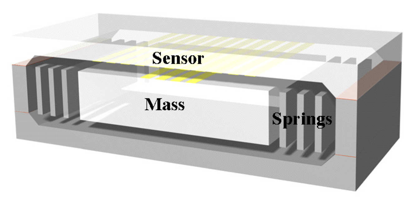 3D representation of MEMS seismometer, showing 3-wafer construction