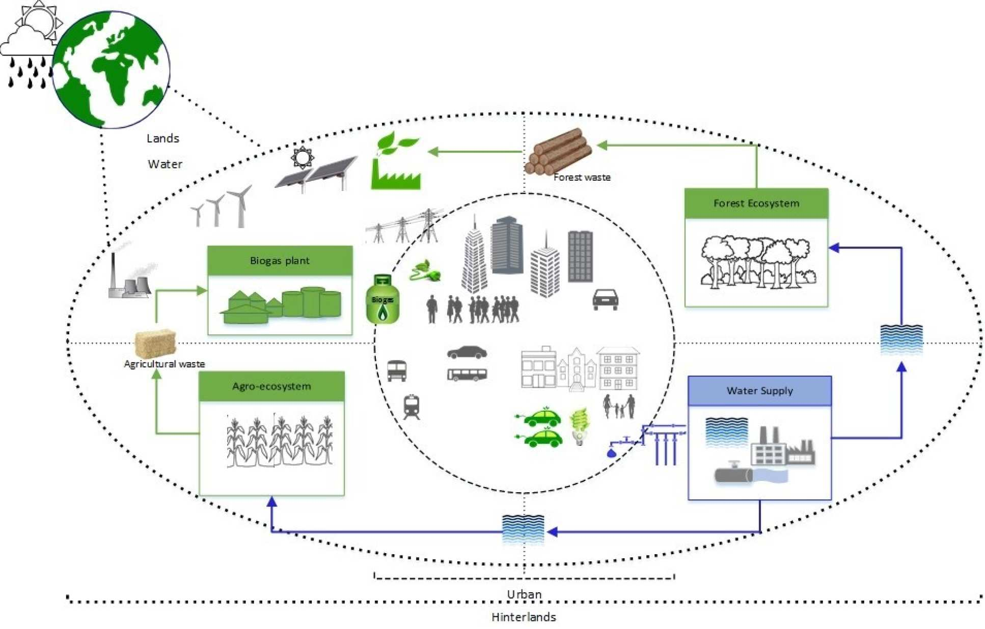 7. Sustainable and resource-efficient urban energy system
