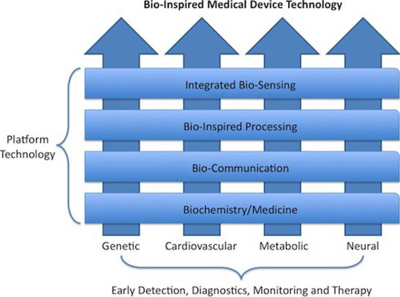 The diagram illustrates how the intersections between the enabling technologies and application domains have defined research projects. We plan to widen the applications of the technology to encompass other disease areas as the technology platforms become developed.