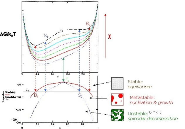 Phase diagramme of an UCST polymer blend predcited by Flory-Huggins theory