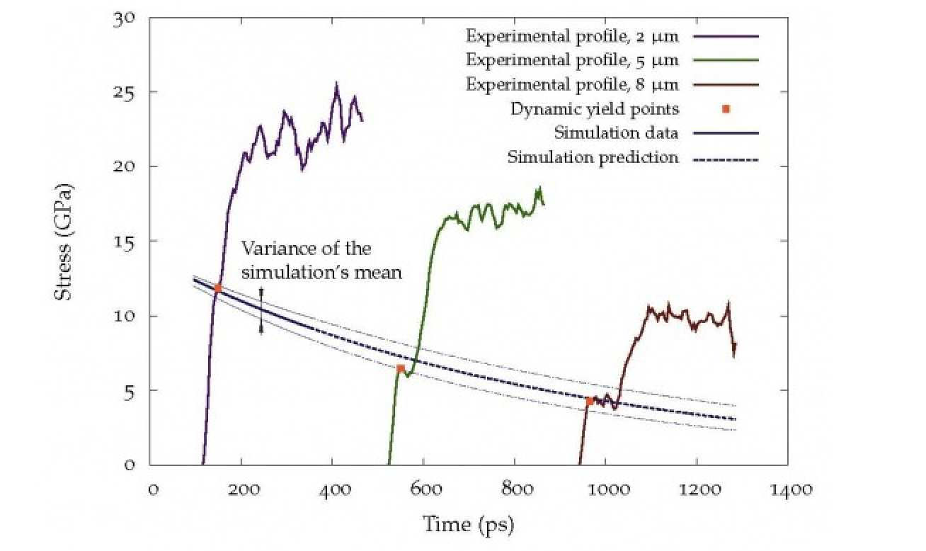 Fig. 1: Attenuation of the dynamic yield point (experiment vs simulation).
