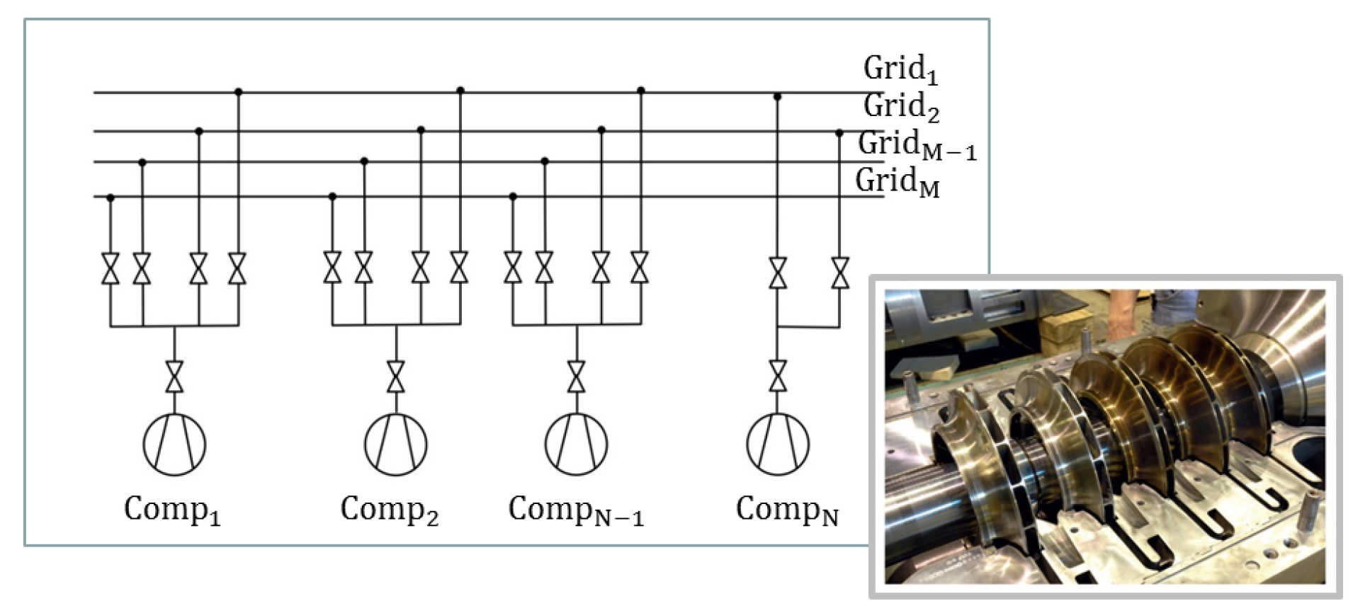 Optimization of a system with several compressors feeding a compresssed air utility grid