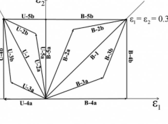Biaxial strain paths for metal forming