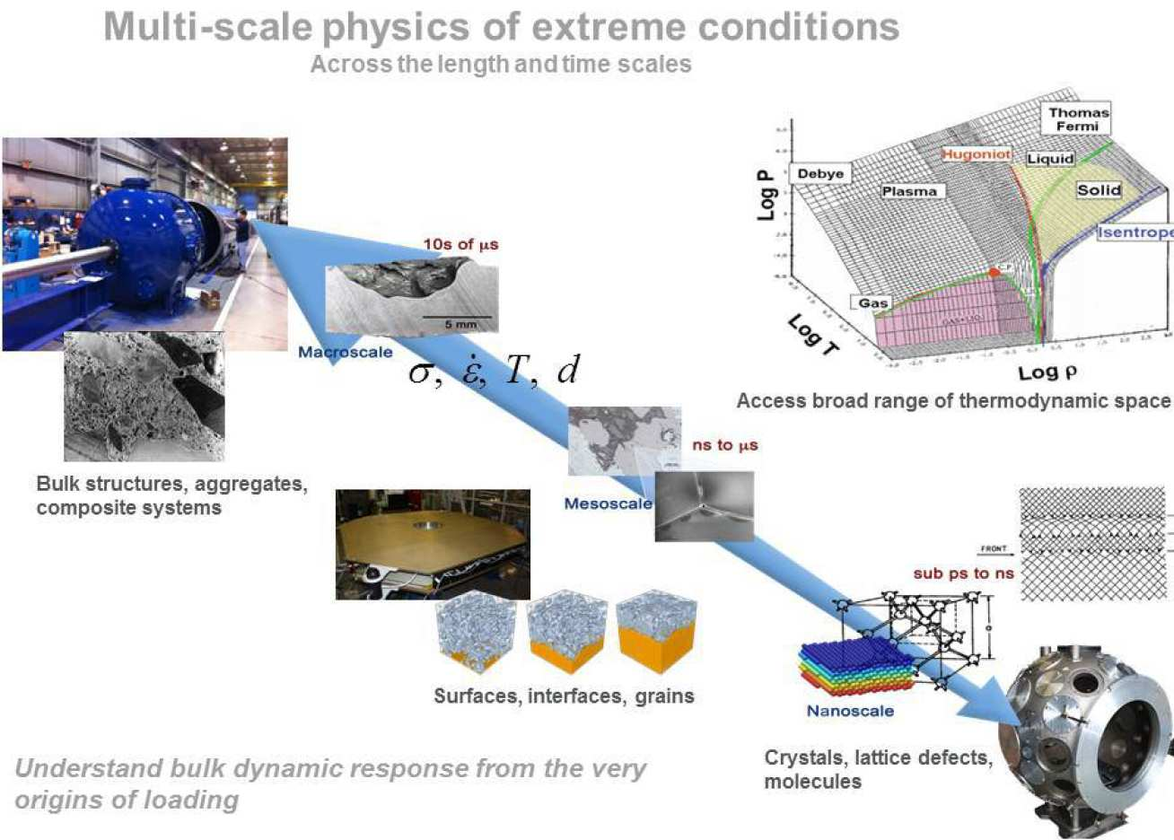 Multi-scale physics of extreme conditions