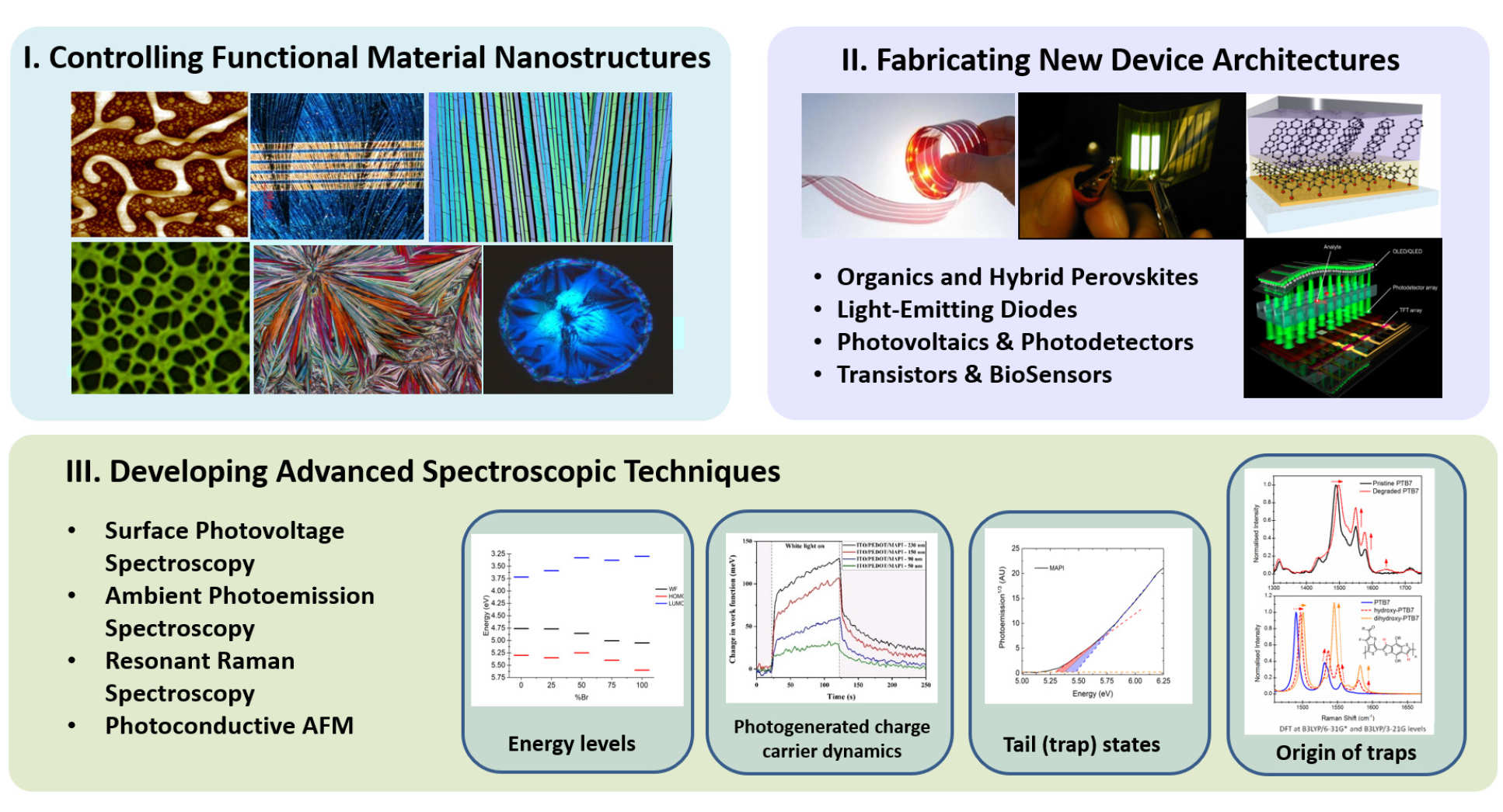 Controlling Functional Material Nanostructures, Fabricating New Device Archiitectures and Developing Advanced Spectroscopic Techniques