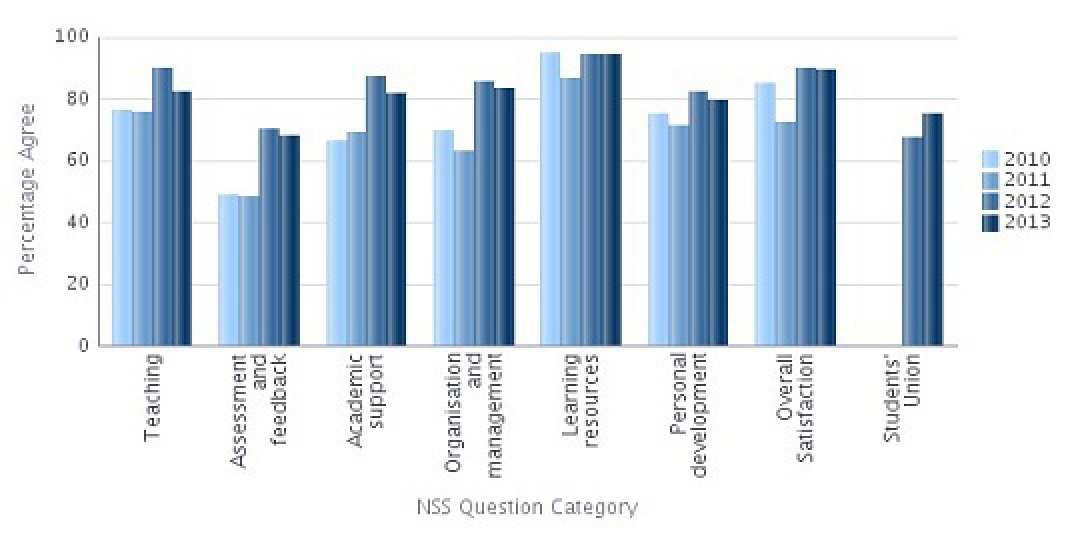 NSS 2013 Question Categories Results - Aeronautics Percentage Agree