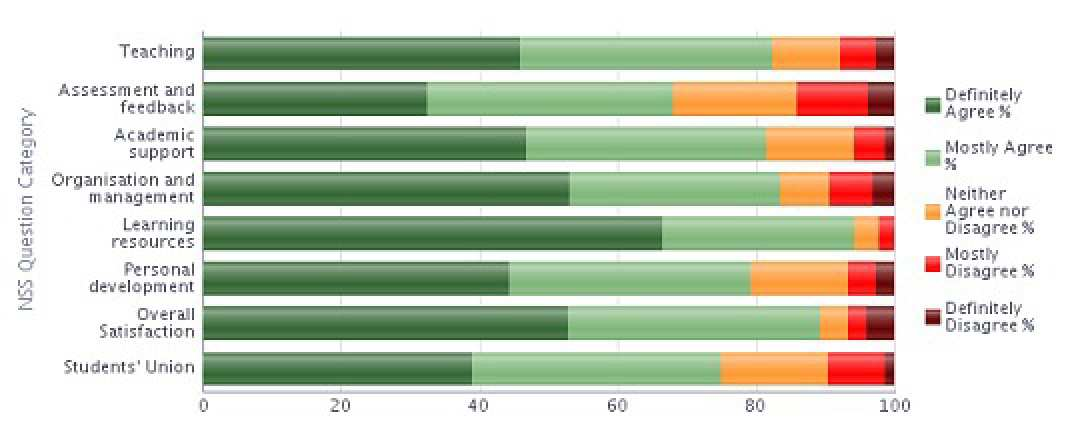 NSS 2013 Question Categories Results - Aeronautics Stacked bar chart