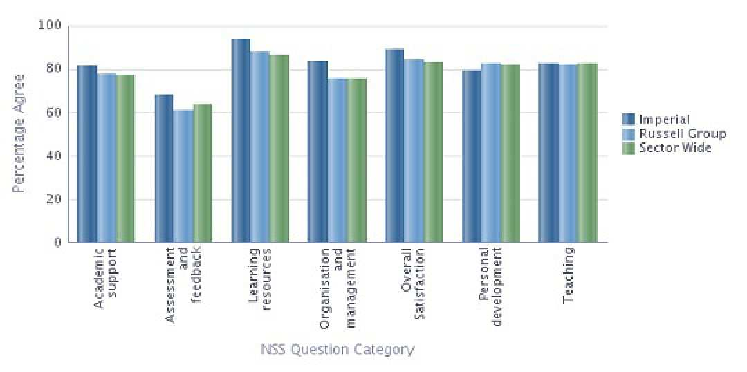 Aeronautics NSS 2013 Results compared with sector