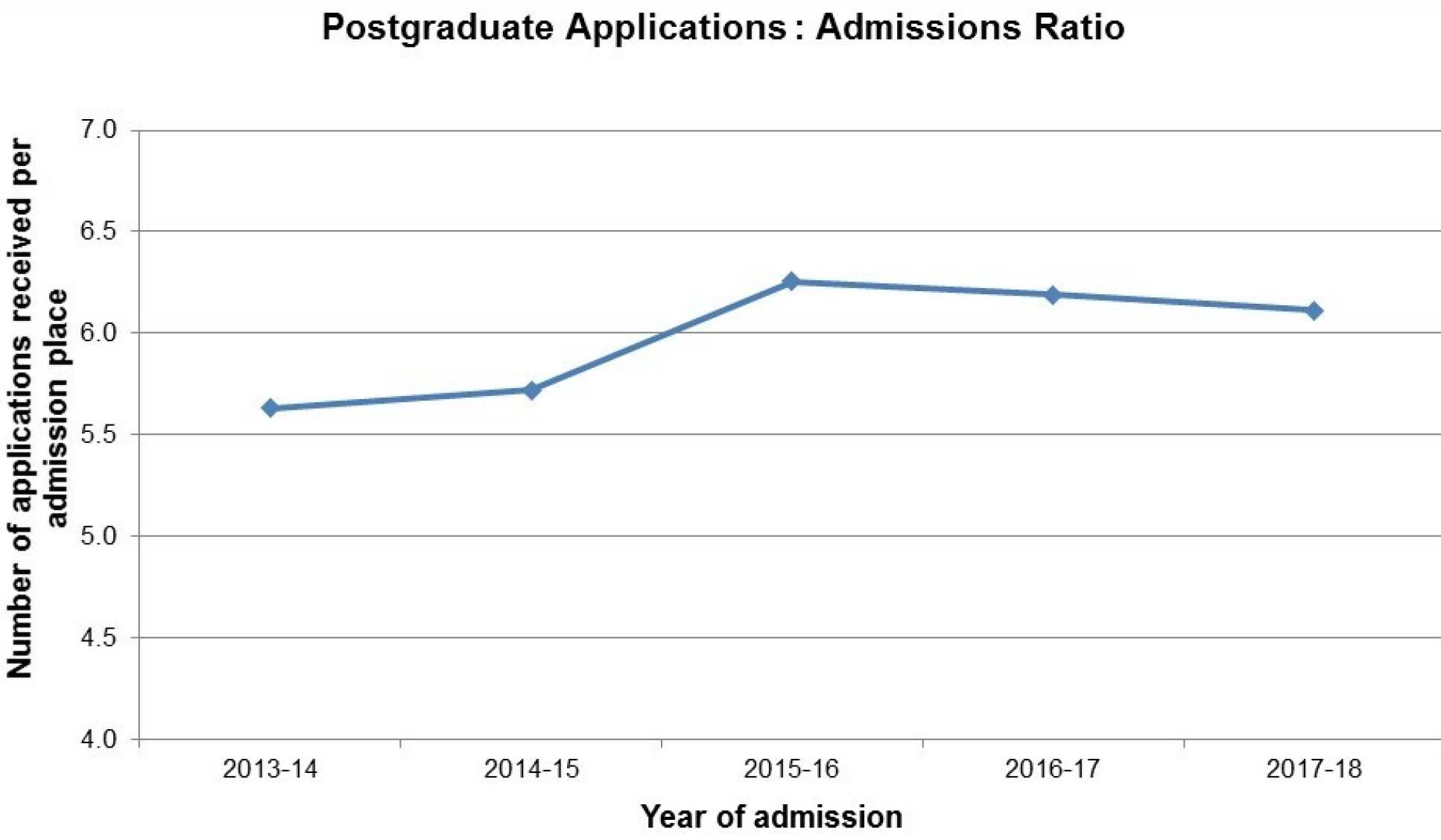 Postgraduate Applications : Admissions Ratio