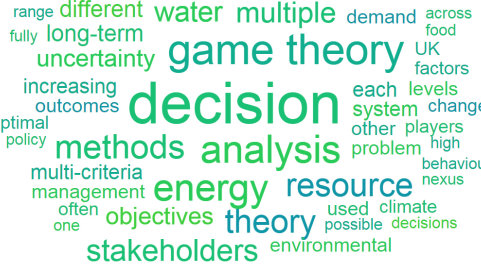 Game theory word cloud