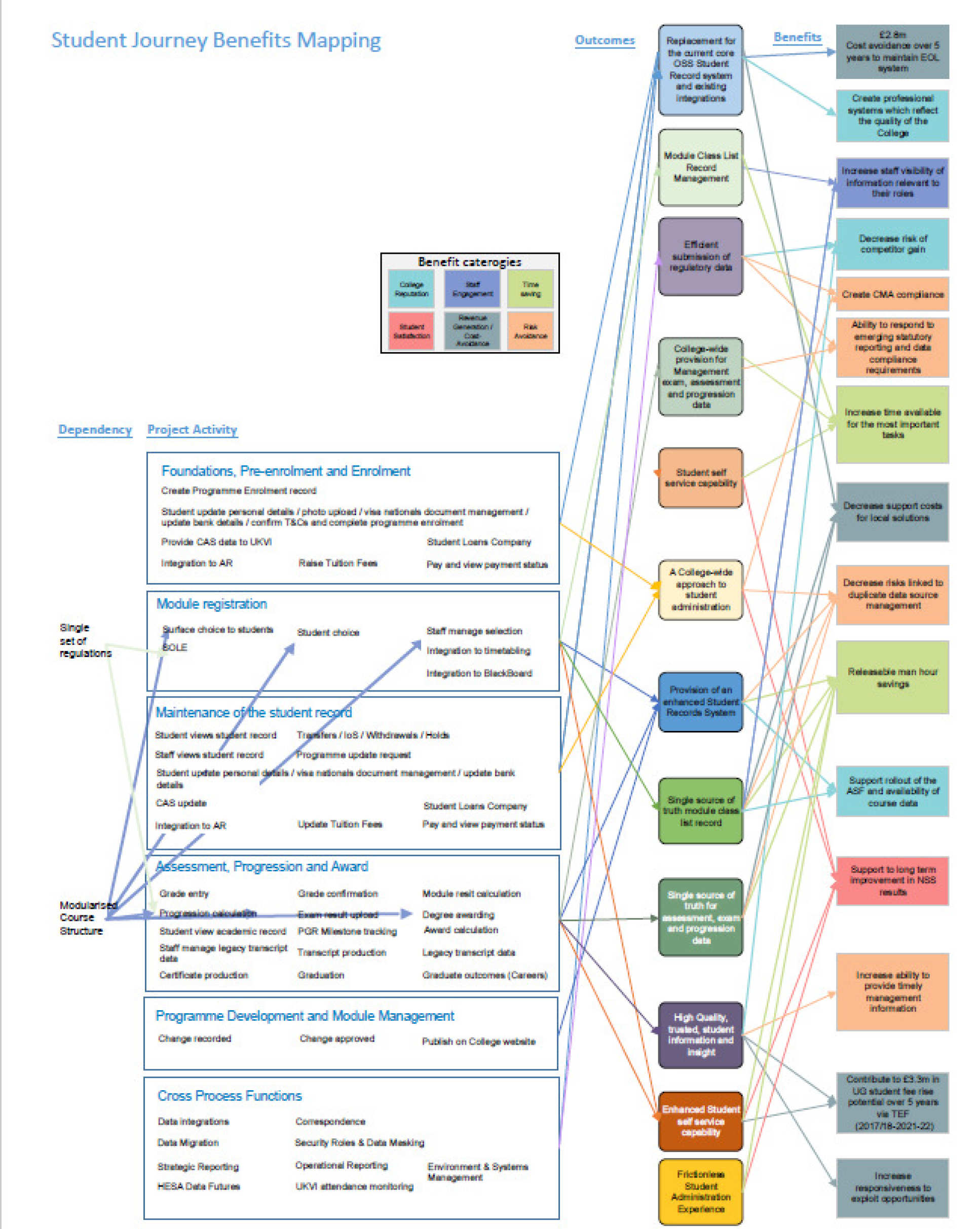 Student Journey Benefits Map