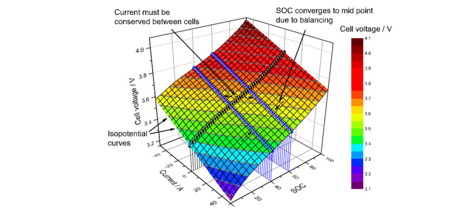 Coupled thermal–electrochemical modelling
