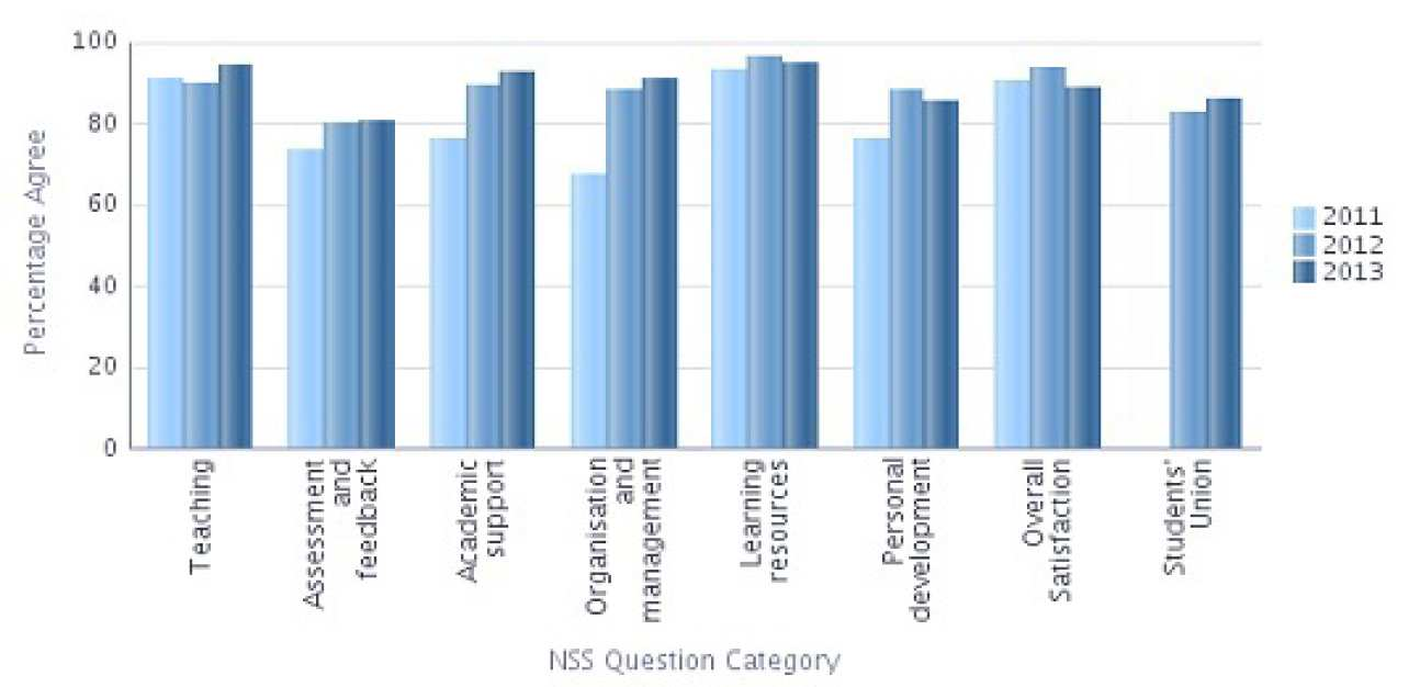 NSS 2013 Question categories graph - Bioengineering Percentage Agree
