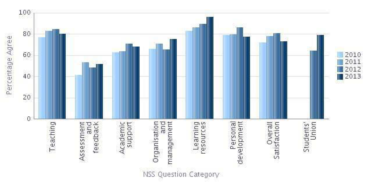 Graph showing the NSS results for Biochemistry in the main question categories