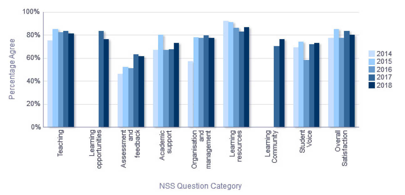 NSS Percentage Agree trend over time - Biochemistry