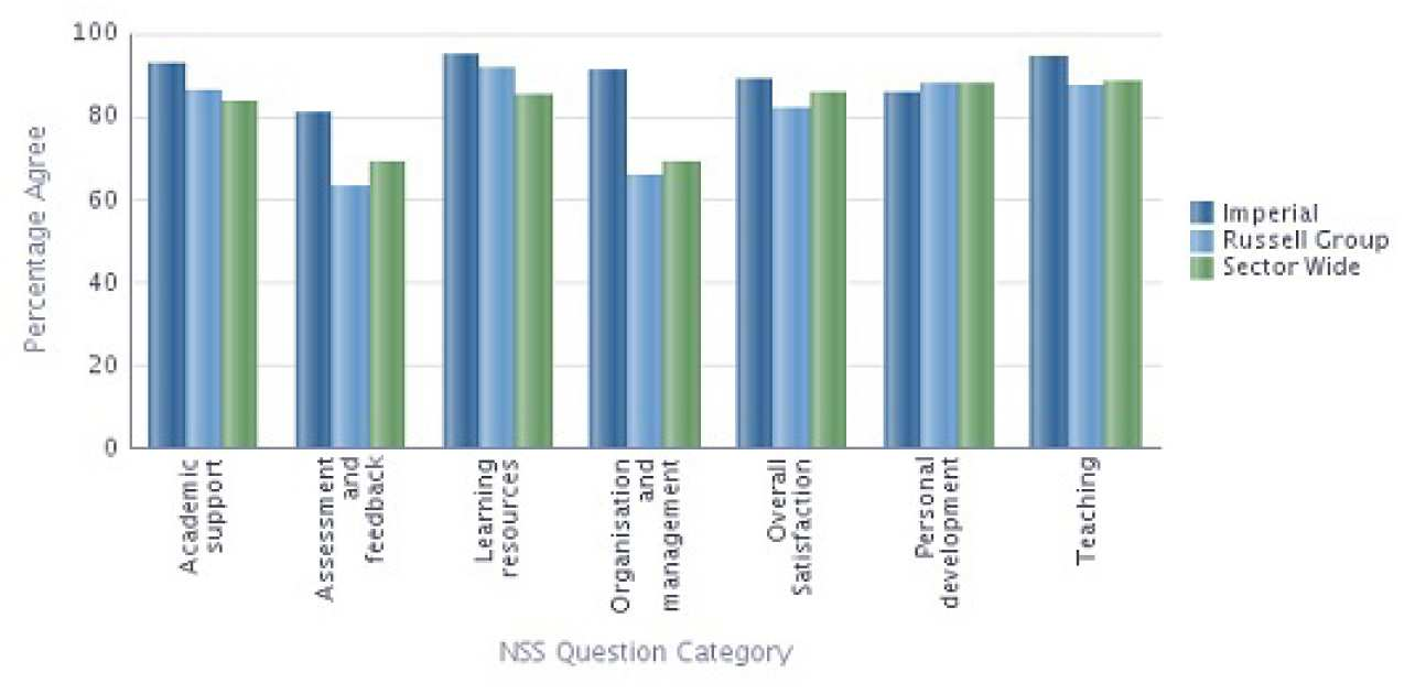 Bioengineering NSS 2013 Results compared with Sector