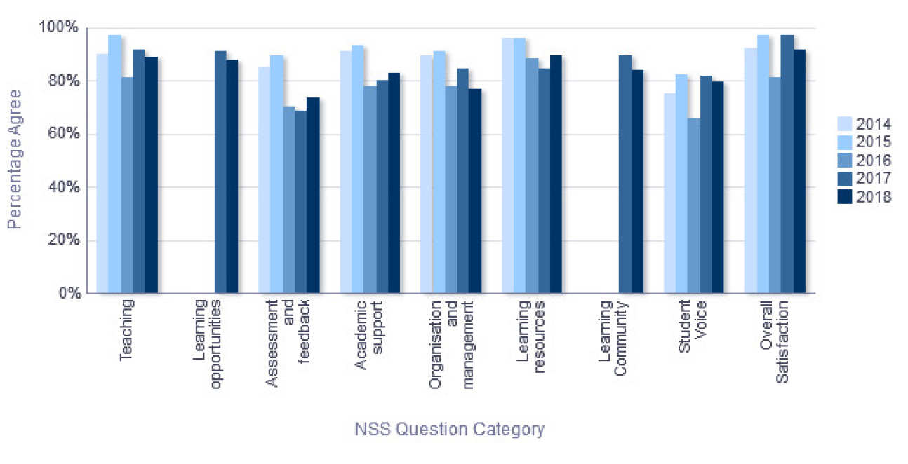 NSS Percentage Agree trend over time - Department of Bioengineering