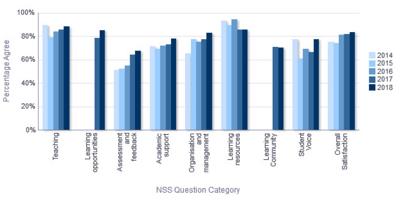 NSS Percentage Agree trend over time - Biology