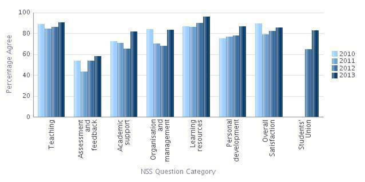 Graph showing NSS results in the main question categories for Biology
