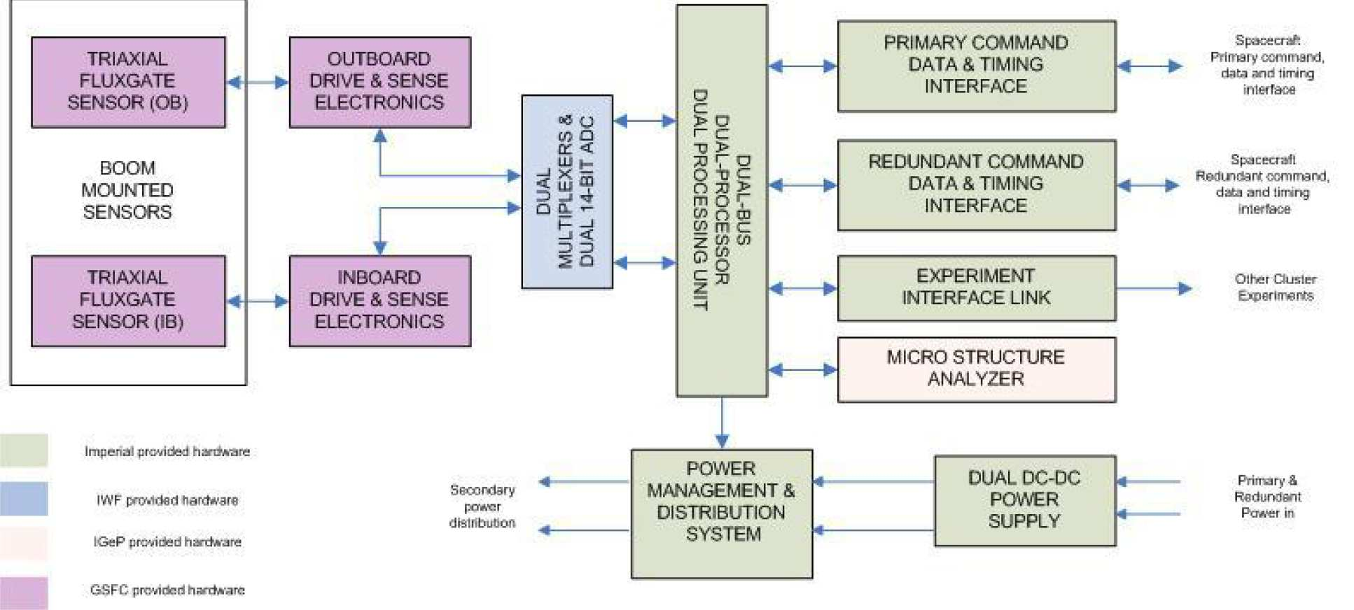 Design Overview Research Groups Imperial College London Block Diagram Of Dc Power Supply Cluster Magnetometer Instrument
