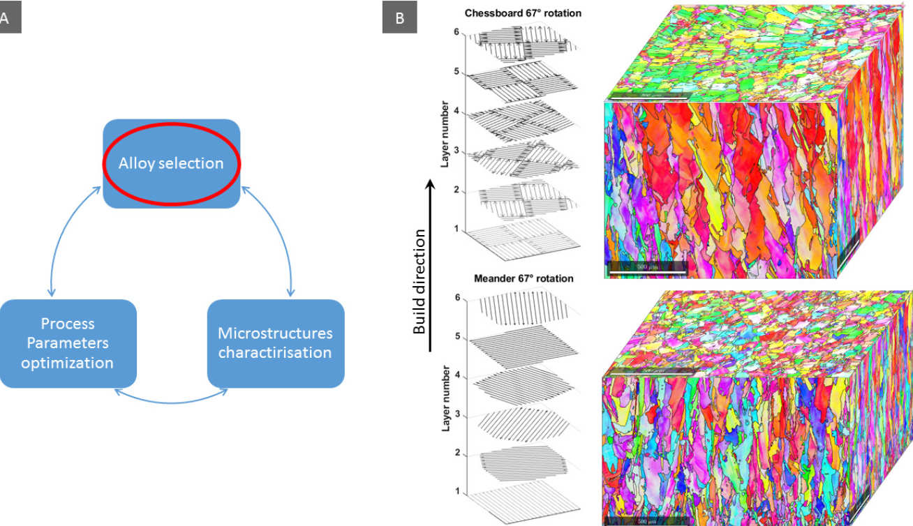 Figure 1. (a) Alloy development cycle for additive manufacturing, (b) scanning strategy-microstructure relationship of a selected multi-component alloy.