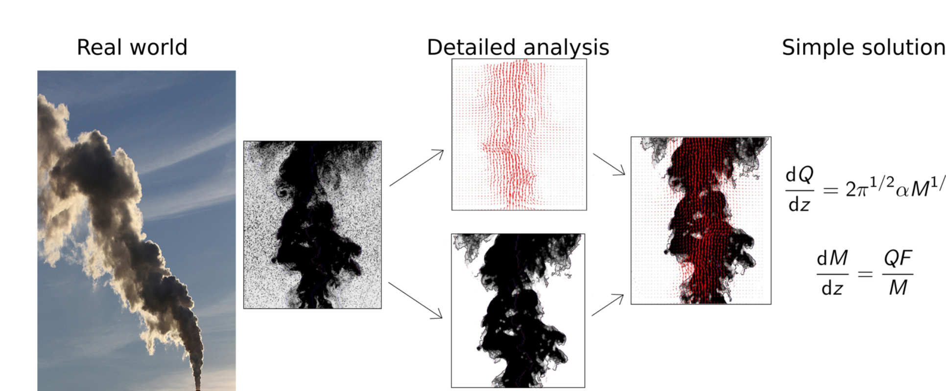 We will show you how to go from real-world complex flows like the smoke plume picture to simple solutions that describe the dominant physics.