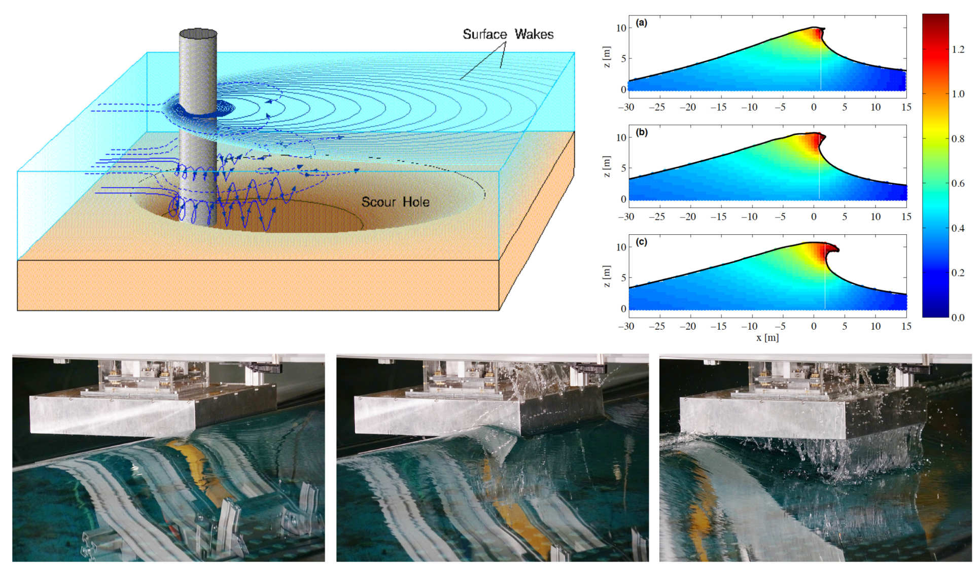 [Top-left] Flow around a column and associated scour hole, [Top-right] Modelling spilling and plunging breaking waves and their underlying particle kinematics, [Bottom] Sequence of photographs of a breaking wave hitting a deck structure, as modelled in the wave basing within the Hydrodynamics laboratory.