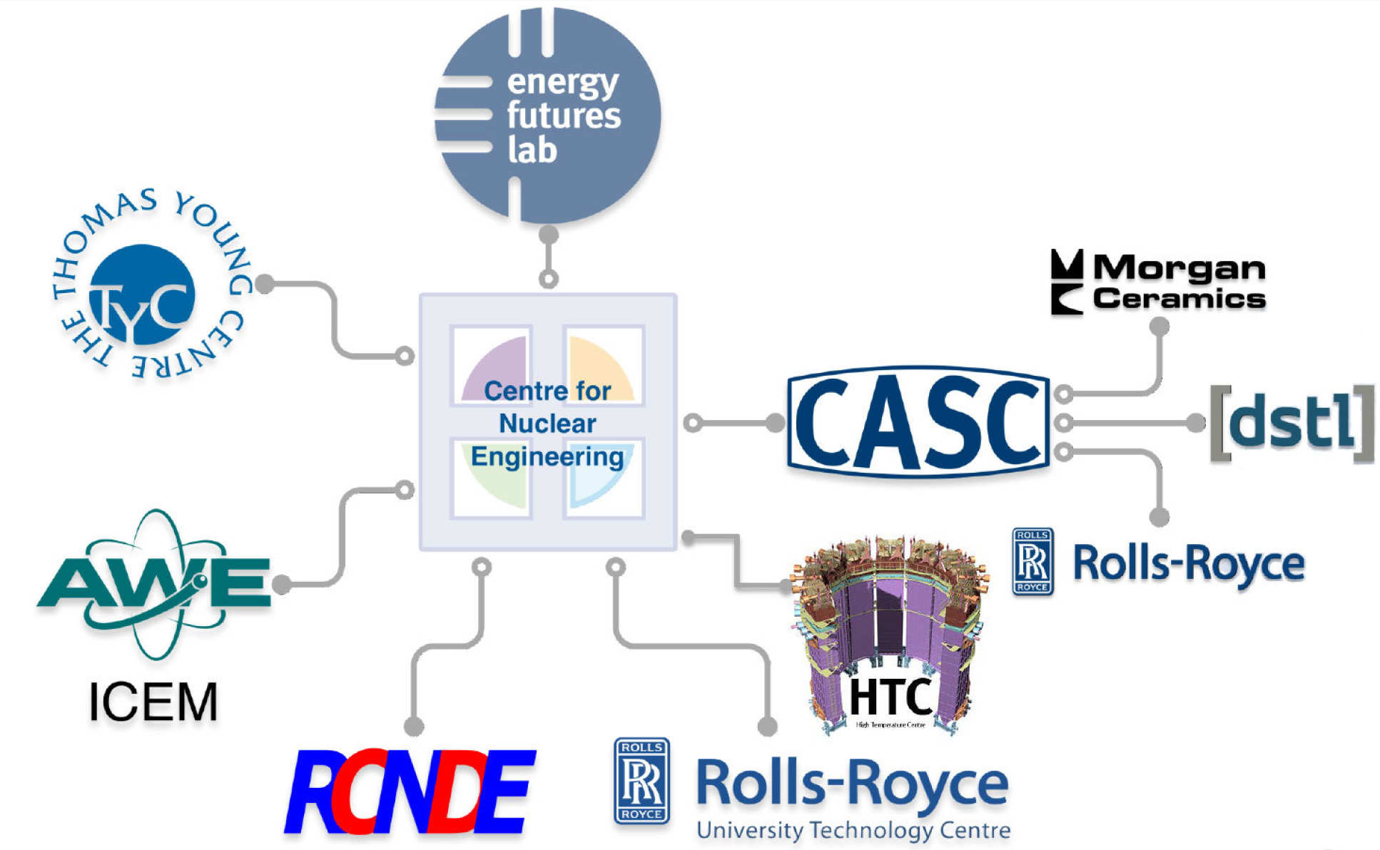 CNE Institutes and Centres Network