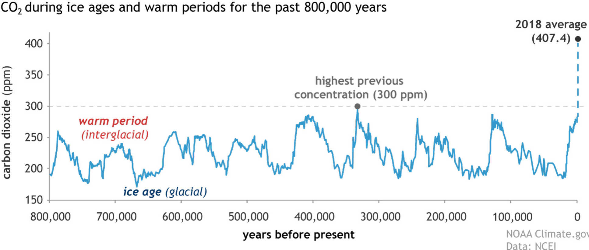 A graph showing increases in atmospheric CO2 concentrations throughout the last 800,000 years. It shows that CO2 levels are higher now than at any point in this time period.