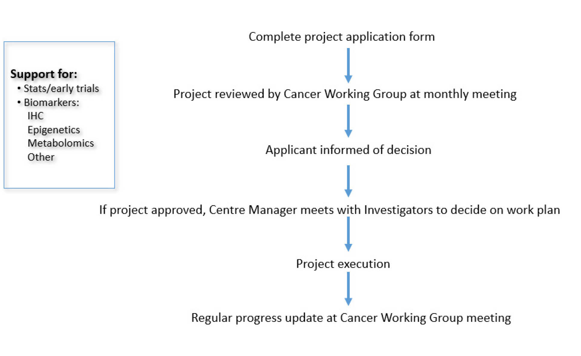 Research support application process