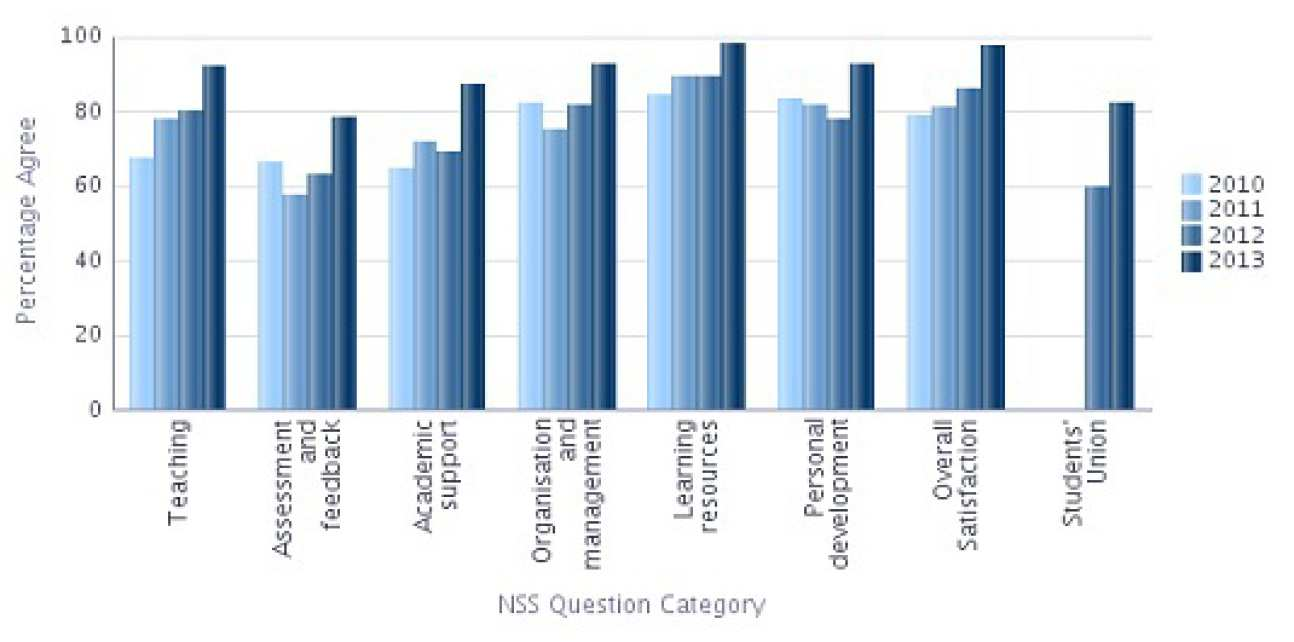 NSS 2013 Question categories graph - Chemical Engineering Percentage Agree