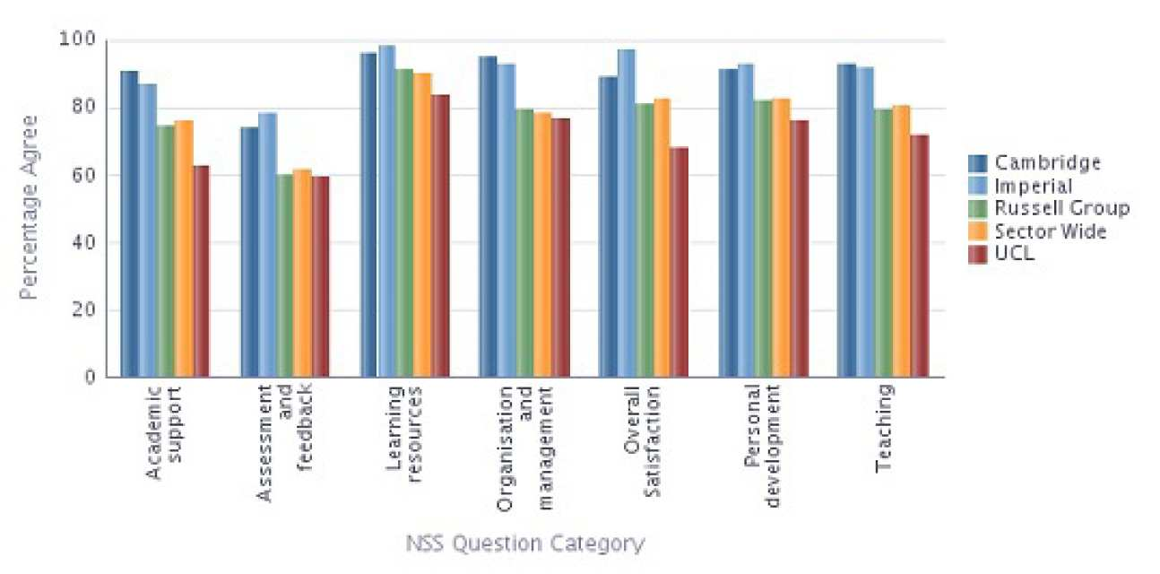 Chemical Engineering NSS 2013 Results compared with Sector