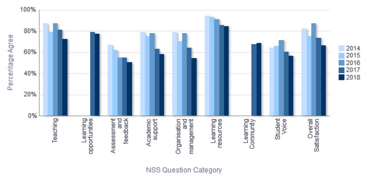 NSS Percentage Agree trend over time - Department of Chemistry