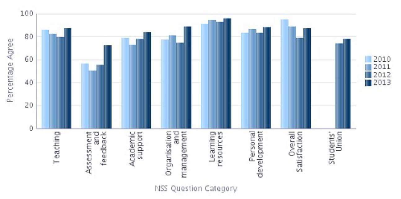 NSS 2013 Question categories graph - Civil and Environmental Engineering  Percentage Agree