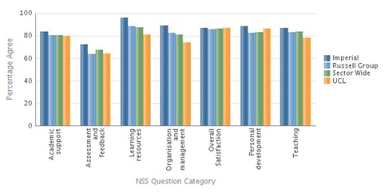 Civil and Environmental Engineering NSS 2013 Results compared with Sector