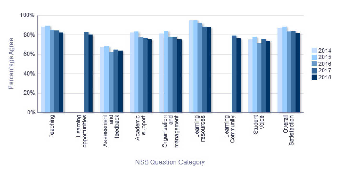 NSS Percentage Agree trend over time