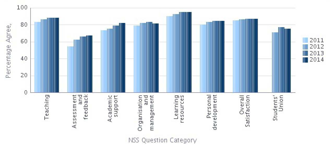 Graph showing College NSS results for 2011 to 2014