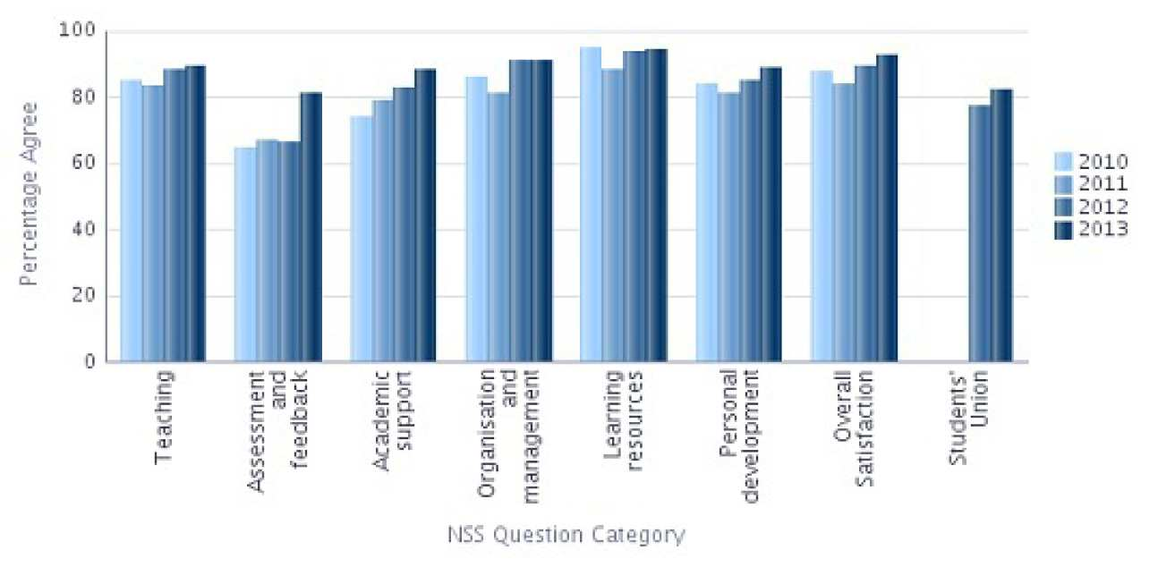 NSS 2013 Question categories graph - Computing Percentage Agree