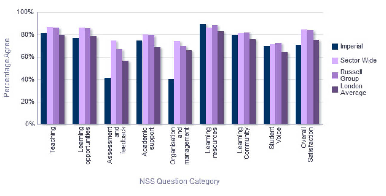 NSS Comparison with groups - Biomedical Sciences