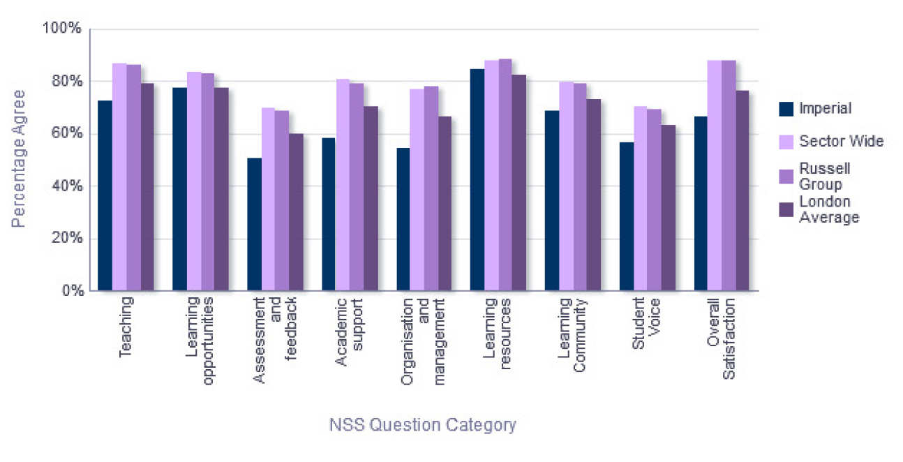 NSS Comparison with groups - Department of Chemistry