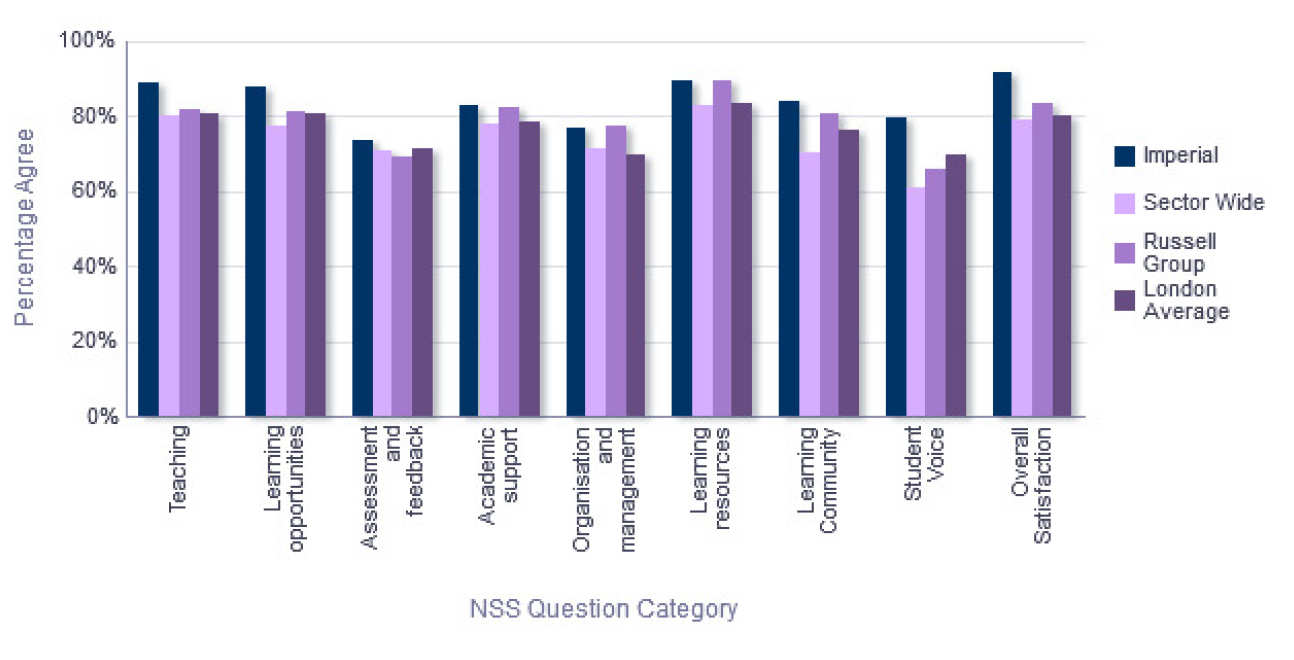 NSS Comparison with groups - Department of Bioengineering